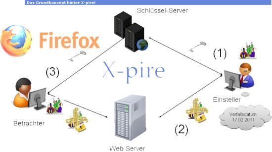 Το λογισµικό X-pire, που θα διατίθεται ως πρόσθετο (add-on) στο πρόγραµµα πλοήγησης Mozilla Firefox, δηµιουργήθηκε κατά παραγγελία της γερµανικής κυβέρνησης