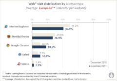 AT Internet Browser-Barometer f�r Europa