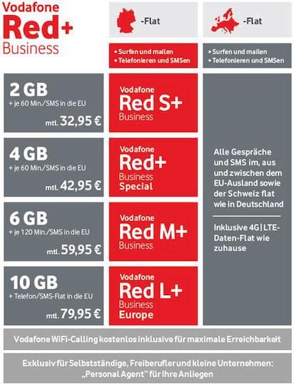 Konditionen der Business-Tarife von Vodafone