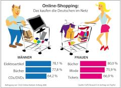 Online Bezahlsysteme übersicht