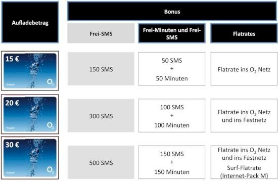 o2 prepaid karte kaufen Ab sofort: o2 Freikarte mit Gratis Flatrates wieder erhältlich