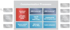 Renesas MP5232: Schaubild der LTE-Plattform