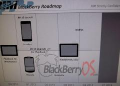 Angebliche Blackberry-10-Roadmap