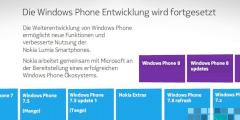 Nokia-Roadmap für Windows Phone