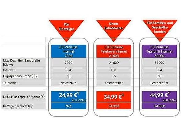 Vodafone senkt Preise für LTE Zuhause Tarife teltarif