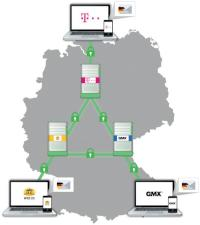 Grafik zur E-Mail Made in Germany