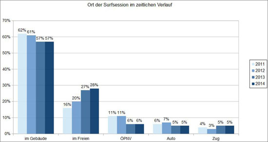 Diagramm: Ort der Surfsession
