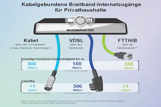 Unitymedia Radiofrequenzen Kabel