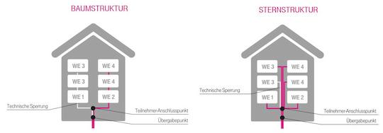 telekom 200 mbit s im tv kabel verf gbar 800 mbit s geplant news. Black Bedroom Furniture Sets. Home Design Ideas
