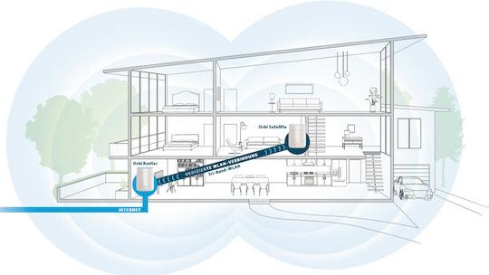 Orbi-System von Netgear: Router & Satelliten für ein WLAN