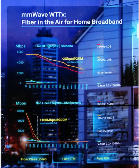Fibre in the Air for Home Broadband