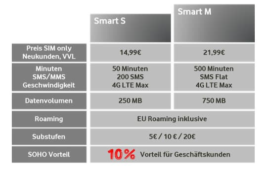 vodafone startet neue smart tarife ab 14 99 euro im monat news. Black Bedroom Furniture Sets. Home Design Ideas