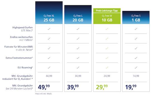 Neue o2 Free Tarife: Bis zu 25 GB Highspeed Daten pro Monat