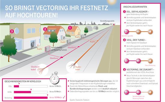Zuhause Start Telekom