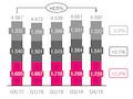 Die Service-Umsätze im Vergleich. Bei Telekom steigen sie, bei Vodafone nahezu stabil, bei Telefónica sinken sie.
