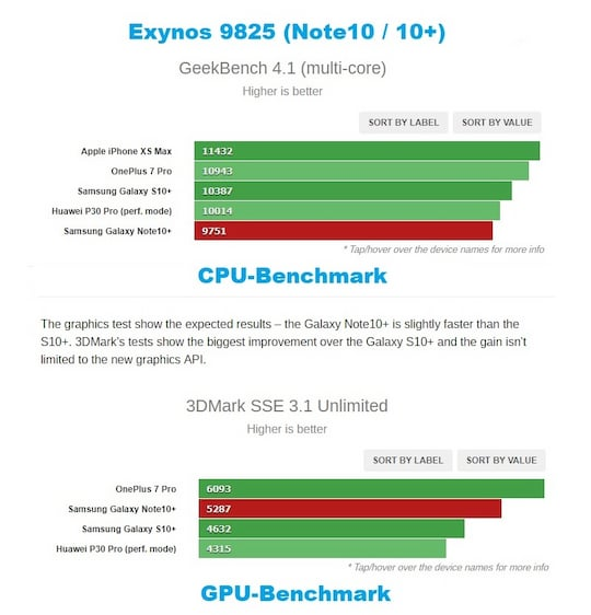 Benchmark-Tests des Exynos 9825 (Galaxy Note 10+)