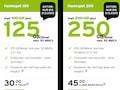 congstar Homespot100 und Homespot200 mit mehr Datenvolumen