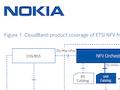 Nokia liefert Cloud-Infrastruktur nach ETSI-Standard an Airtel Indien