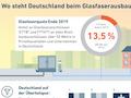 Der Marktreport enthält viele anschauliche Grafiken und Bilder zur Entwicklung des Glasfaserausbaus in Deutschland.