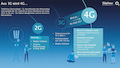 Aus 3G wird 4G: o2 zieht den Abschalttermin für UMTS (3G) auf Ende 2021 vor.