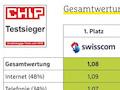 Das Ergebnis des Chip-Netztest 2021 in der Schweiz ist glasklar. Bei 5G liegt Salt am absoluten Ende.