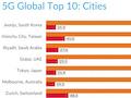 """Opensignal hat die """"schnellsten"""" Städte der Welt bei 5G-Up- und Downloads ermittelt."""