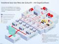 Die Struktur des Vodafone Transport-Netzes. Neue Auf- und Abfahrten und viel Glasfaser sollen es beschleunigen