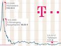Die Entwicklung der Telekom-Aktie ist spannend. Gute Quartalszahlen befeuern die Phantasie der Börsianer.