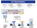 Die Grafik zeigt die Unterschiede zwischen konventionellen Netzen und dem Prinzip von Rakuten bei 1&1