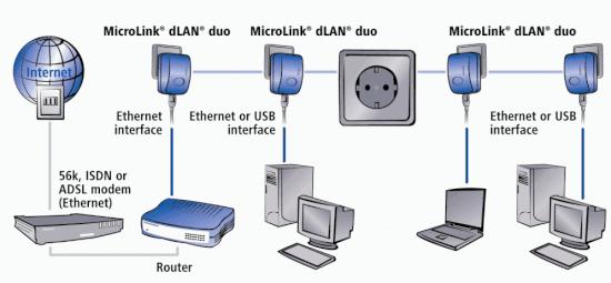 Powerline Das Internet Aus Der Steckdose Teltarifde Ratgeber